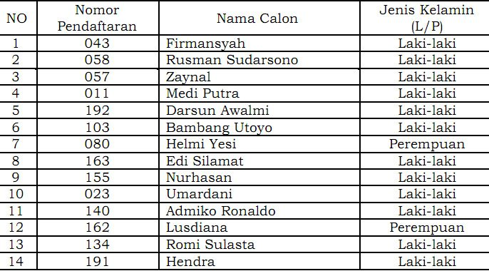 Daftar peserta lulus administrasi