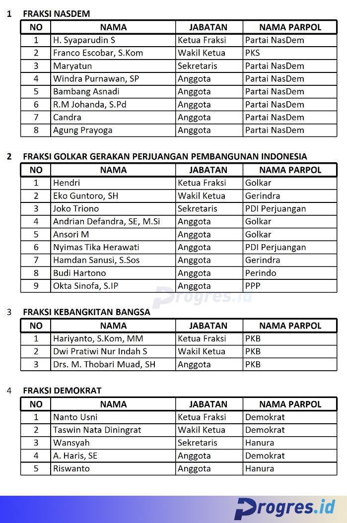 Daftar Fraksi DPRD Kepahiang 2019-2024