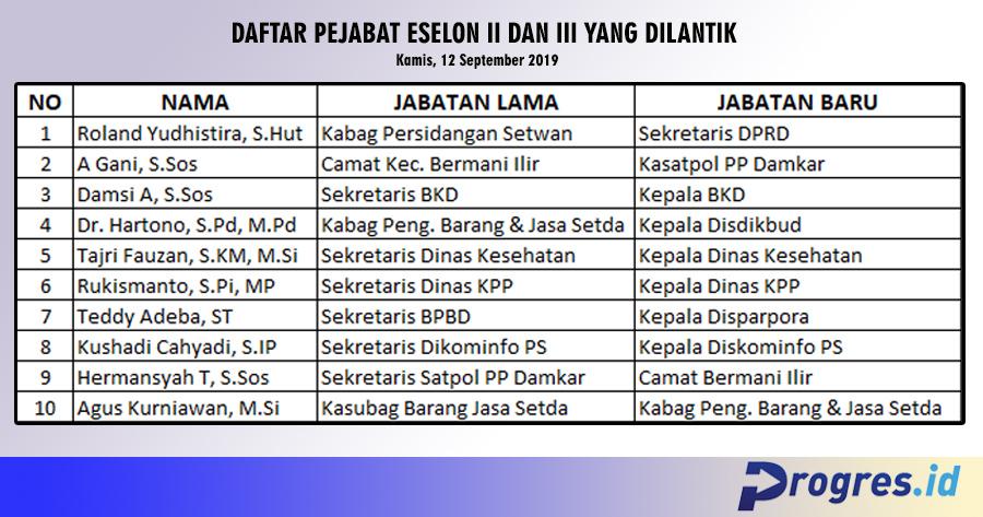 Daftar pejabat yang dilantik