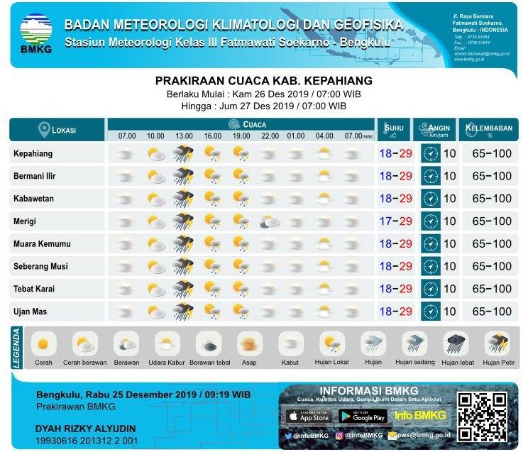 Prakiraan Cuaca Kamis 26 Desember