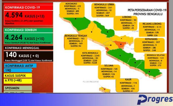 update 2 Februari Bengkulu