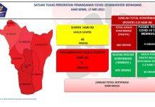 Semua Kecamatan Masih Zona Merah, 40 Orang Lagi Berpotensi Positif