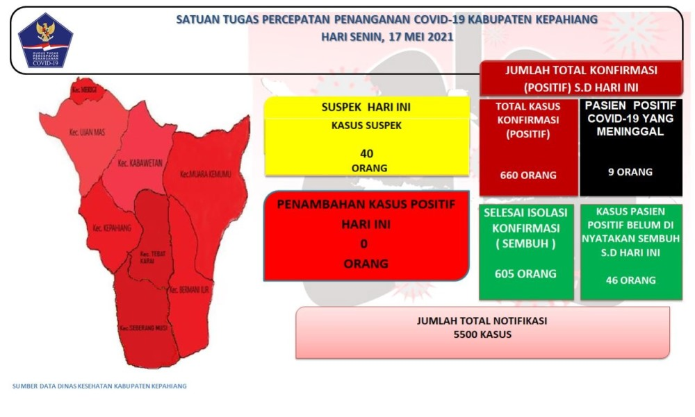 Update covid Kepahiang 15 Mei 2021