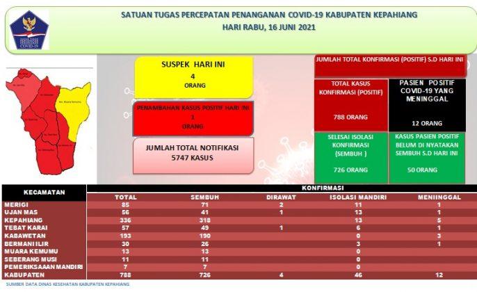 update covid kepahiang