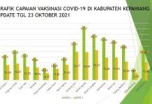 Satgas Covid-19 Kepahiang: Puskesmas Keban Agung Terbanyak Vaksinasi